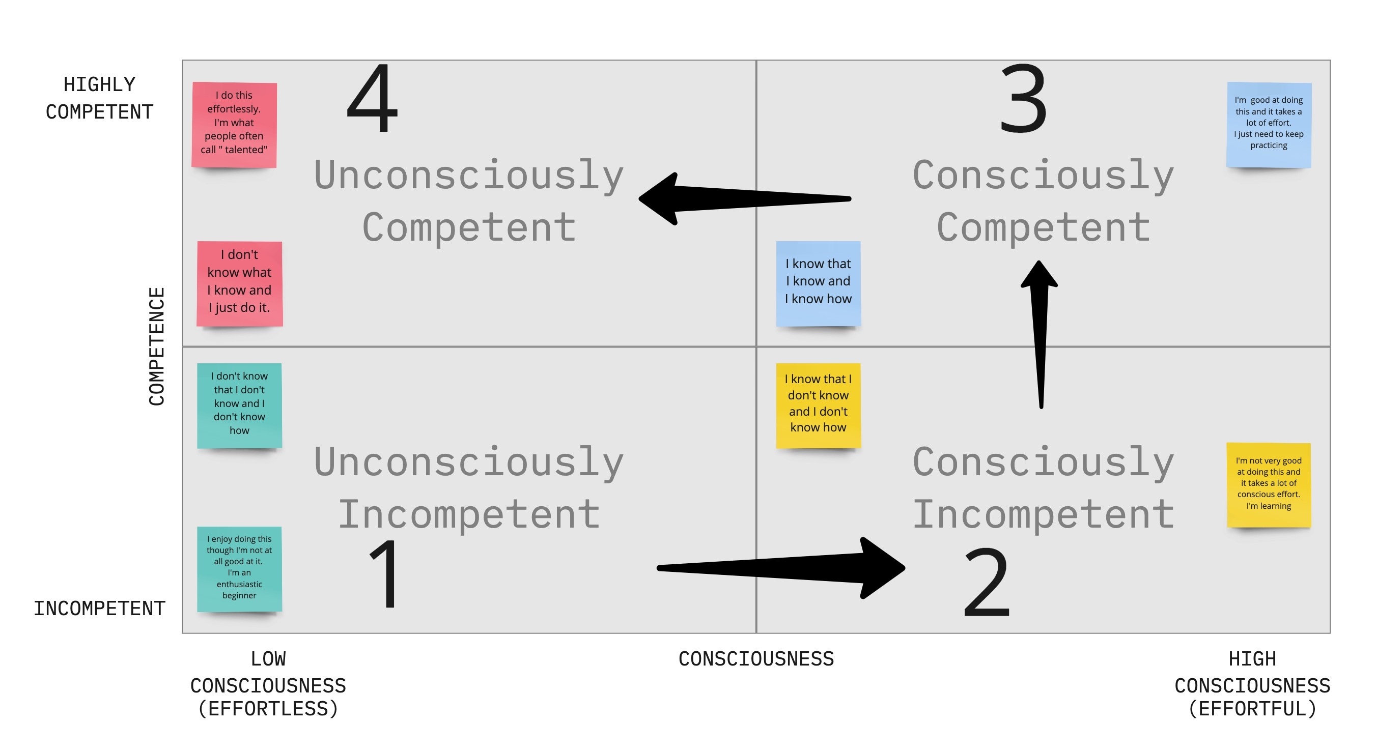 John's Playground - Conscious Competence Learning Model.jpg
